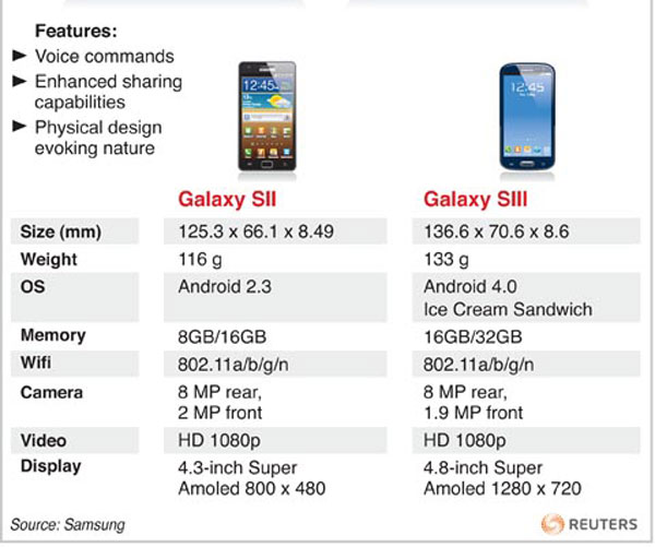 Samsung's Galaxy S III is lighter than the iPhone - Emirates 24|7