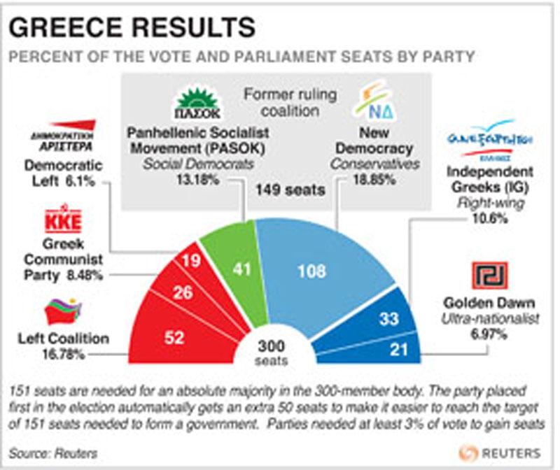 Greek leftists get mandate to form government - Emirates 24 7