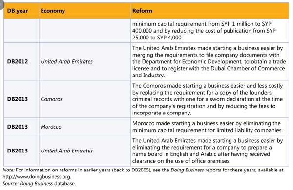 Uae tops in arab world in ease of starting business emirates 247 country improves its ranking by seven points in doing business report 2013 sciox Images