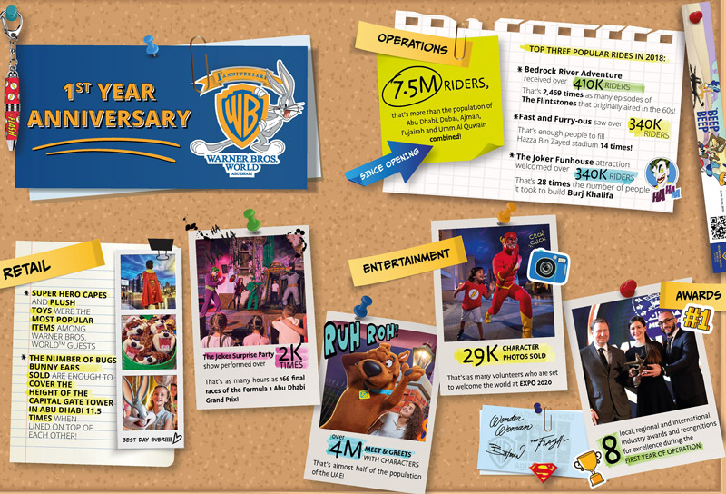 Warner Bros  World Abu Dhabi celebrates one year of