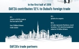 Photo: DAFZA contributes 12% to Dubai's foreign trade in first half of 2019