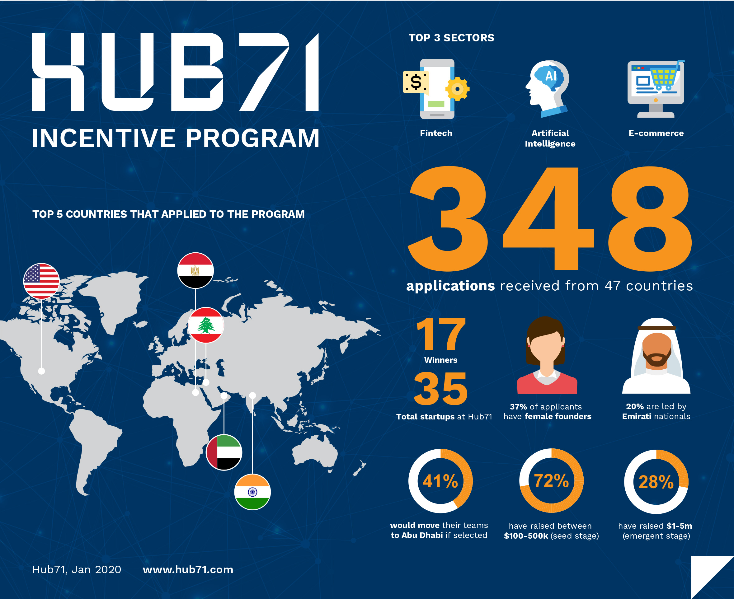 Photo: Hub71 launches programme to assist startups with AI tech, cloud services