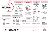 Photo: Abu Dhabi continues AED50 billion investment in business, people and innovation