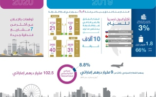 Photo: Sharjah records 3% increase in hotel guests in 2019