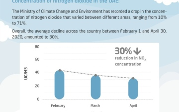 Photo: UAE records 30% reduction in Nitrogen Dioxide levels between February and April 2020